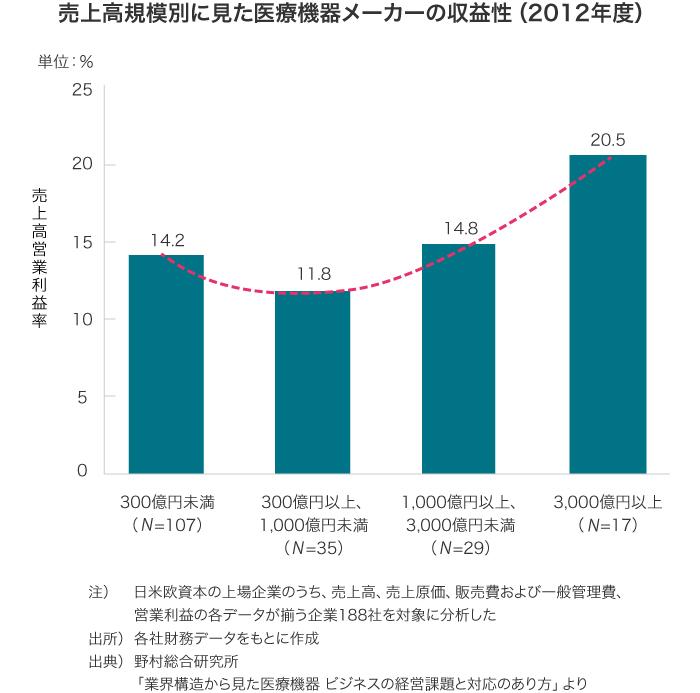 売上高規模別にみた医療機器メーカーの収益性(2012年度)