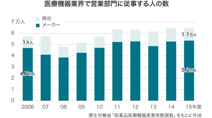 医療機器業界で営業部門に従事する人の数